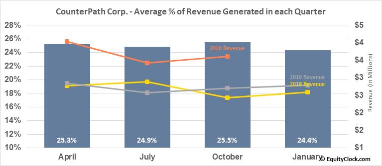 CounterPath Corp. (NASD:CPAH) Revenue Seasonality