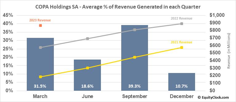 COPA Holdings SA (NYSE:CPA) Revenue Seasonality