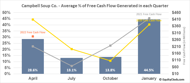 Campbell Soup Co. (NYSE:CPB) Free Cash Flow Seasonality