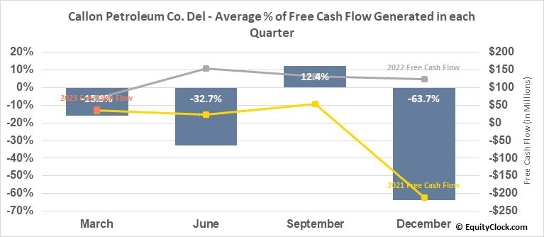 Callon Petroleum Co. Del (NYSE:CPE) Free Cash Flow Seasonality