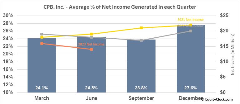CPB, Inc. (NYSE:CPF) Net Income Seasonality