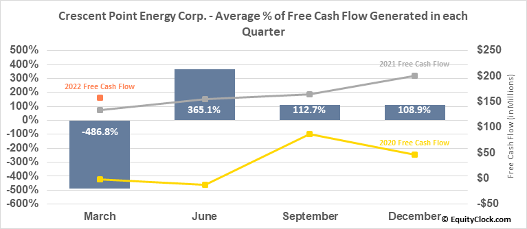 Crescent Point Energy Corp. (NYSE:CPG) Free Cash Flow Seasonality