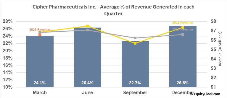Cipher Pharmaceuticals Inc. (TSE:CPH.TO) Revenue Seasonality