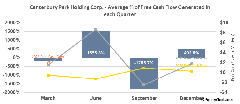 Canterbury Park Holding Corp. (NASD:CPHC) Free Cash Flow Seasonality