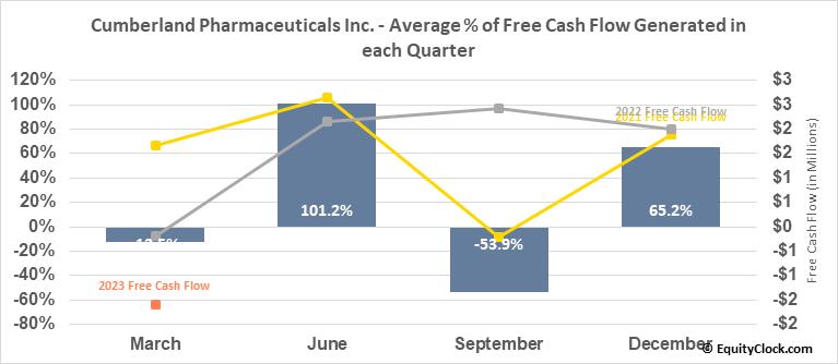 Cumberland Pharmaceuticals Inc. (NASD:CPIX) Free Cash Flow Seasonality