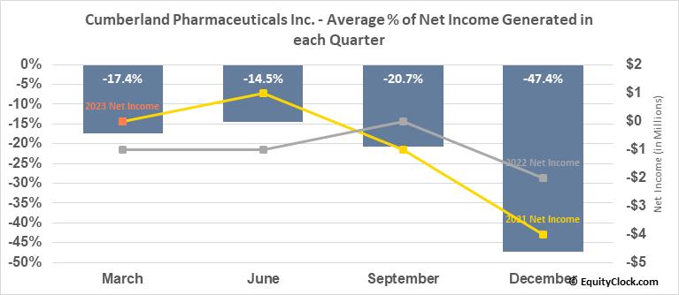 Cumberland Pharmaceuticals Inc. (NASD:CPIX) Net Income Seasonality