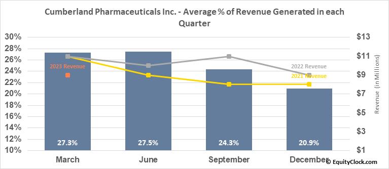 Cumberland Pharmaceuticals Inc. (NASD:CPIX) Revenue Seasonality