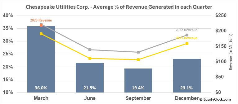 Chesapeake Utilities Corp. (NYSE:CPK) Revenue Seasonality
