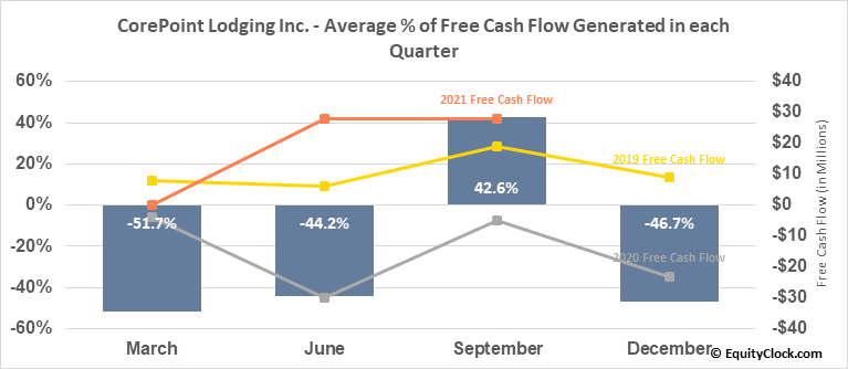 CorePoint Lodging Inc. (NYSE:CPLG) Free Cash Flow Seasonality