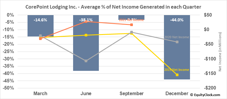 CorePoint Lodging Inc. (NYSE:CPLG) Net Income Seasonality