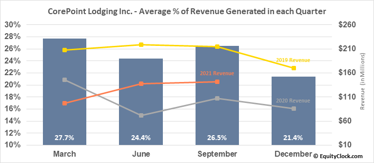 CorePoint Lodging Inc. (NYSE:CPLG) Revenue Seasonality