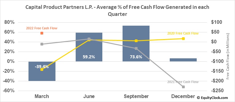 Capital Product Partners L.P. (NASD:CPLP) Free Cash Flow Seasonality