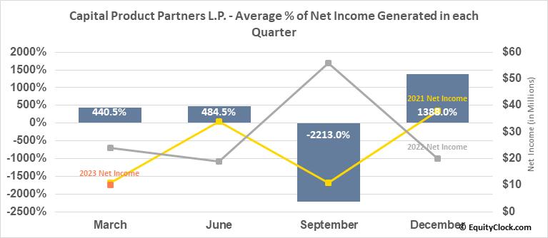 Capital Product Partners L.P. (NASD:CPLP) Net Income Seasonality