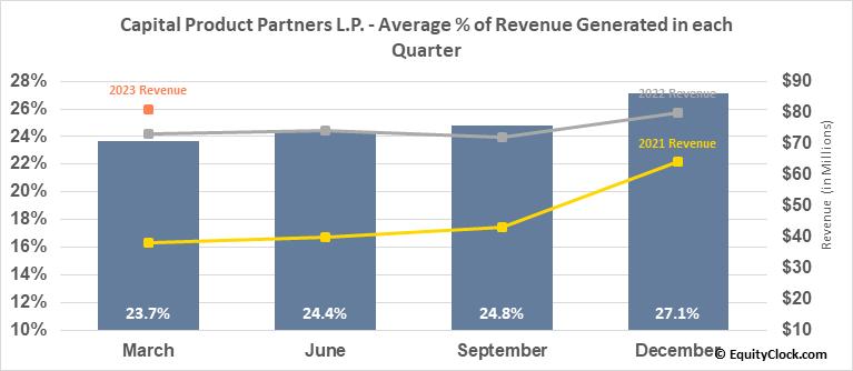 Capital Product Partners L.P. (NASD:CPLP) Revenue Seasonality