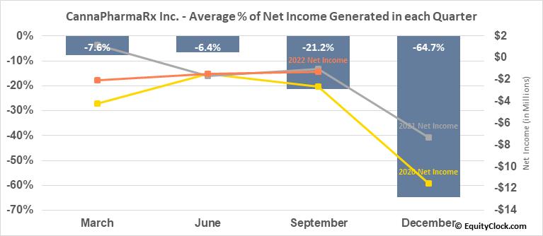CannaPharmaRx Inc. (OTCMKT:CPMD) Net Income Seasonality