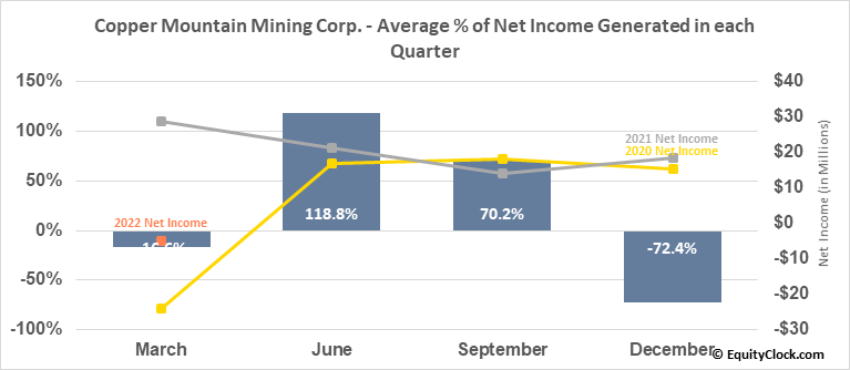 Copper Mountain Mining Corp. (OTCMKT:CPPMF) Net Income Seasonality