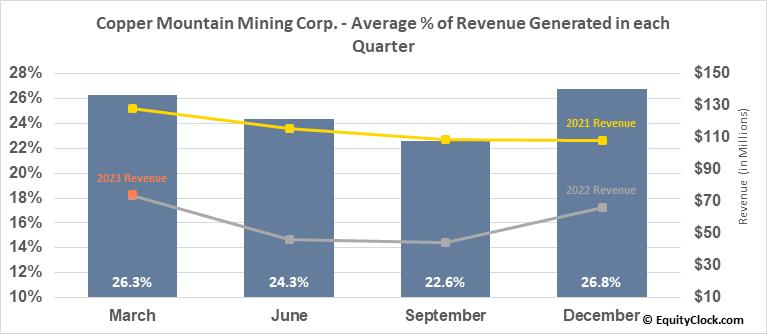 Copper Mountain Mining Corp. (OTCMKT:CPPMF) Revenue Seasonality
