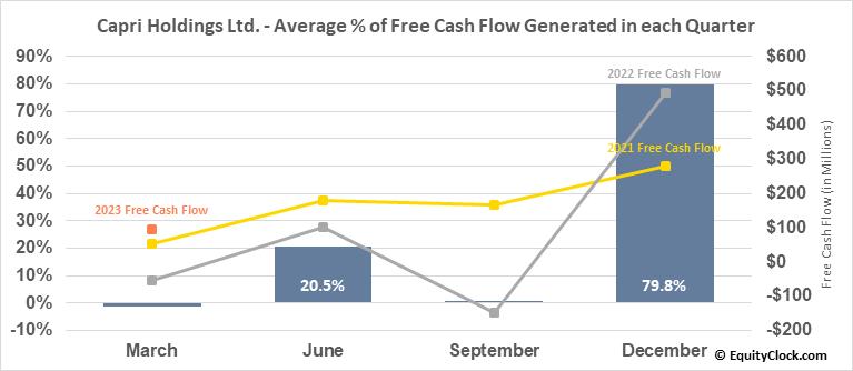 Capri Holdings Ltd. (NYSE:CPRI) Free Cash Flow Seasonality