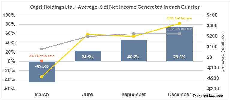 Capri Holdings Ltd. (NYSE:CPRI) Net Income Seasonality