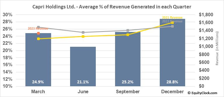 Capri Holdings Ltd. (NYSE:CPRI) Revenue Seasonality