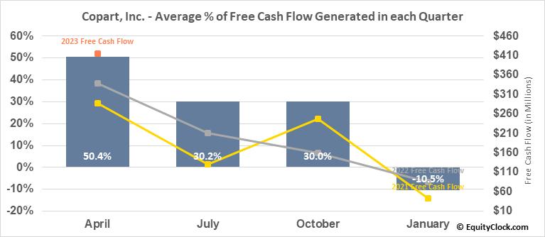 Copart, Inc. (NASD:CPRT) Free Cash Flow Seasonality