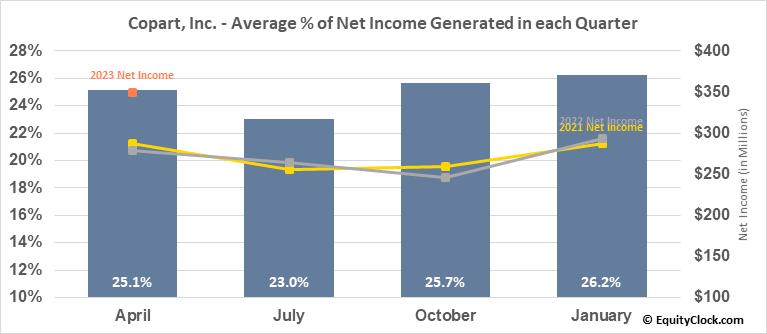 Copart, Inc. (NASD:CPRT) Net Income Seasonality