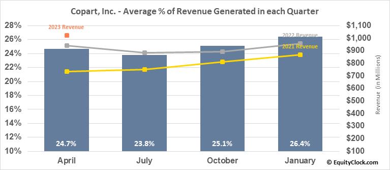 Copart, Inc. (NASD:CPRT) Revenue Seasonality