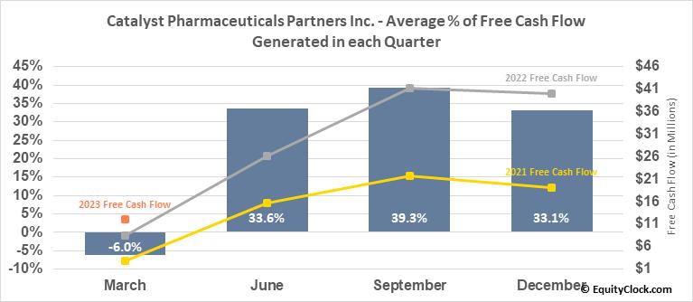 Catalyst Pharmaceuticals Partners Inc. (NASD:CPRX) Free Cash Flow Seasonality