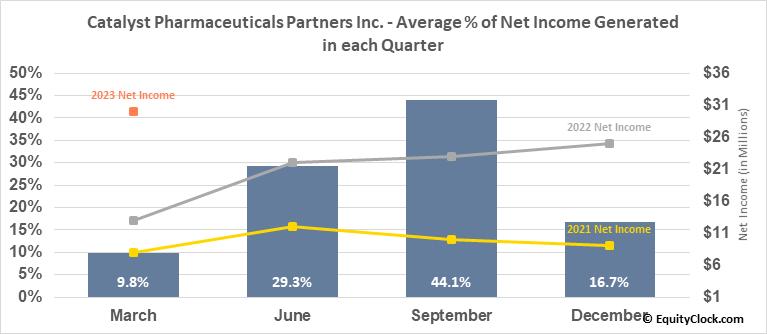 Catalyst Pharmaceuticals Partners Inc. (NASD:CPRX) Net Income Seasonality