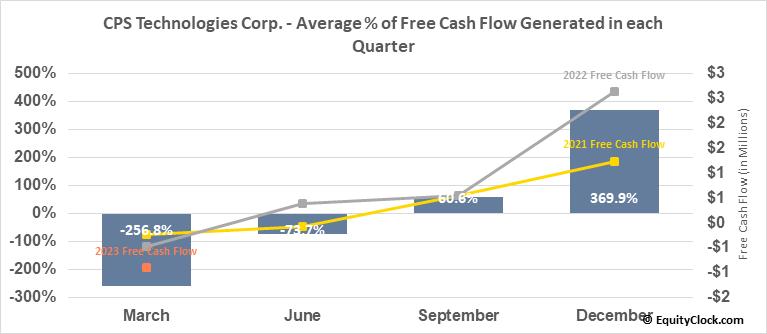 CPS Technologies Corp. (NASD:CPSH) Free Cash Flow Seasonality