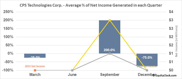 CPS Technologies Corp. (NASD:CPSH) Net Income Seasonality