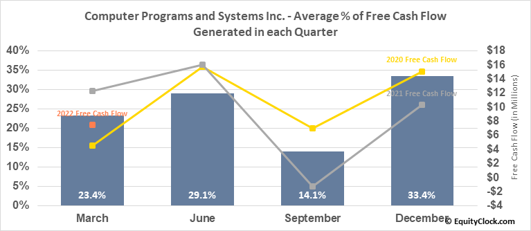 Computer Programs and Systems Inc. (NASD:CPSI) Free Cash Flow Seasonality