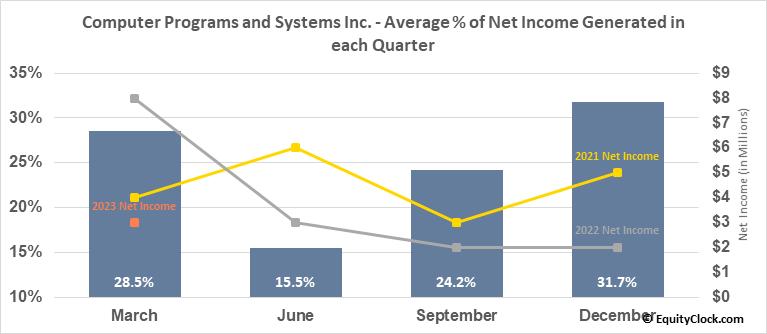 Computer Programs and Systems Inc. (NASD:CPSI) Net Income Seasonality