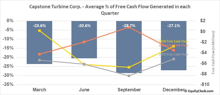 Capstone Turbine Corp. (NASD:CPST) Free Cash Flow Seasonality