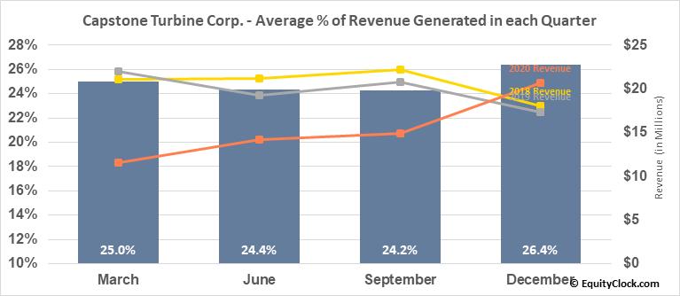 Capstone Turbine Corp. (NASD:CPST) Revenue Seasonality