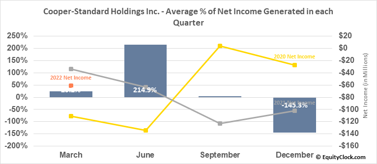 Cooper-Standard Holdings Inc. (NYSE:CPS) Net Income Seasonality