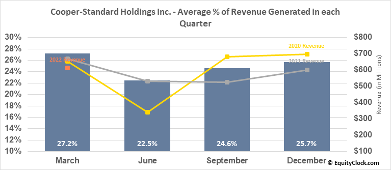 Cooper-Standard Holdings Inc. (NYSE:CPS) Revenue Seasonality