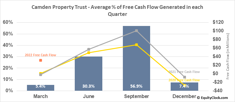 Camden Property Trust (NYSE:CPT) Free Cash Flow Seasonality