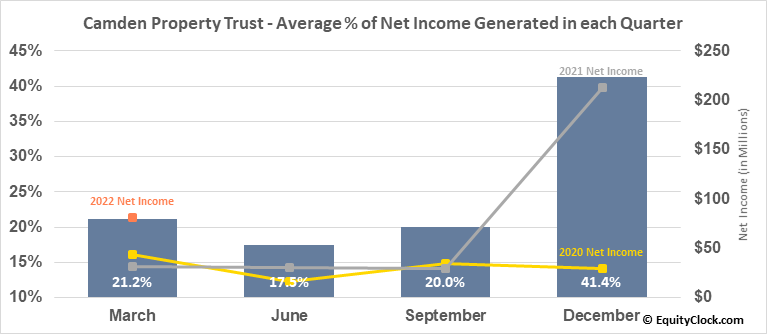 Camden Property Trust (NYSE:CPT) Net Income Seasonality