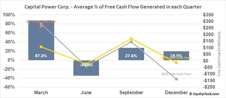 Capital Power Corp. (TSE:CPX.TO) Free Cash Flow Seasonality