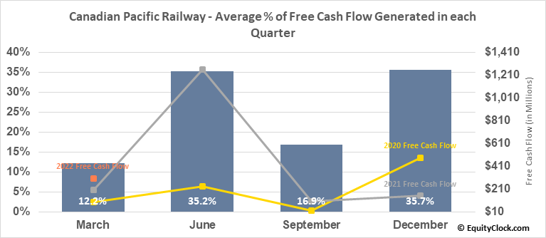 Canadian Pacific Railway (NYSE:CP) Free Cash Flow Seasonality