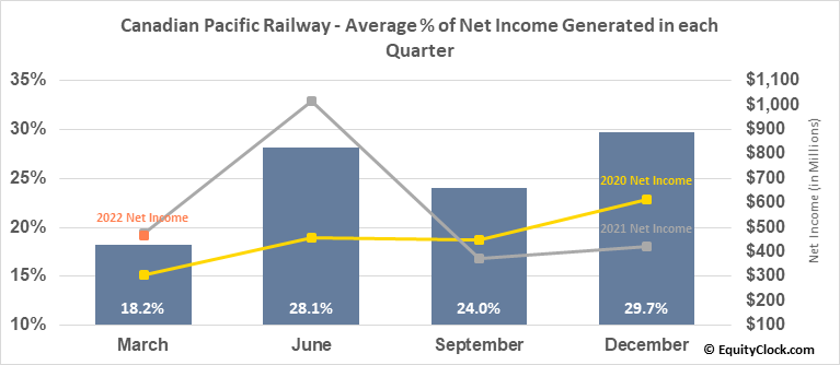 Canadian Pacific Railway (NYSE:CP) Net Income Seasonality