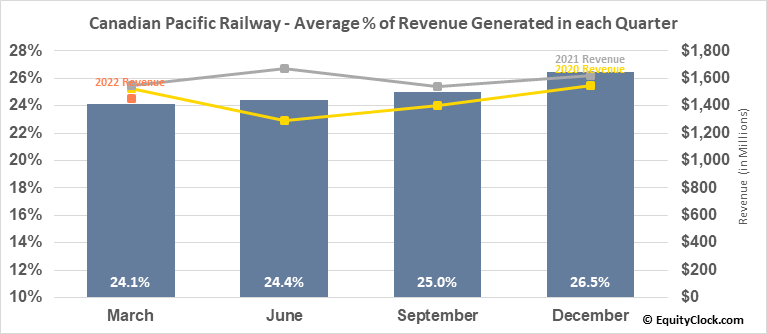 Canadian Pacific Railway (NYSE:CP) Revenue Seasonality