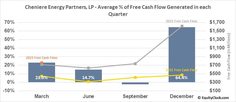 Cheniere Energy Partners, LP (AMEX:CQP) Free Cash Flow Seasonality