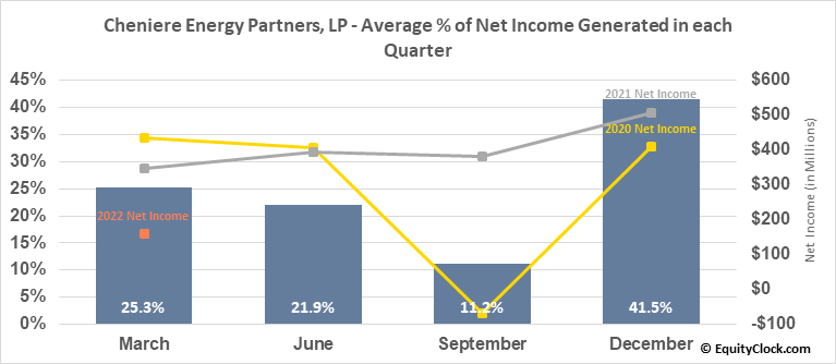 Cheniere Energy Partners, LP (AMEX:CQP) Net Income Seasonality