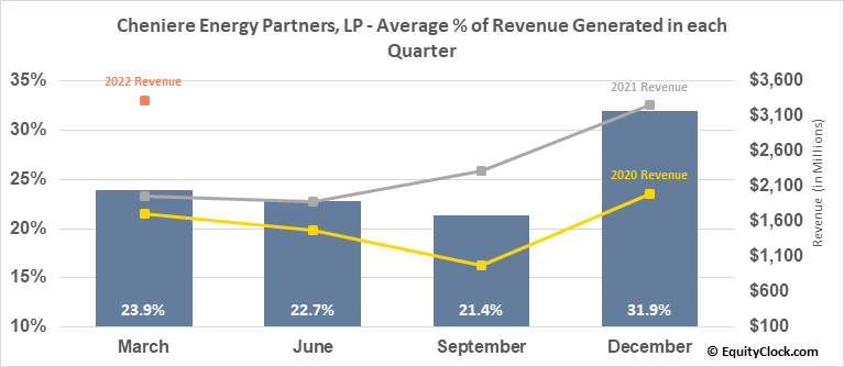 Cheniere Energy Partners, LP (AMEX:CQP) Revenue Seasonality