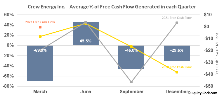 Crew Energy Inc. (TSE:CR.TO) Free Cash Flow Seasonality
