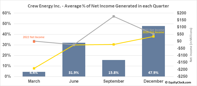 Crew Energy Inc. (TSE:CR.TO) Net Income Seasonality