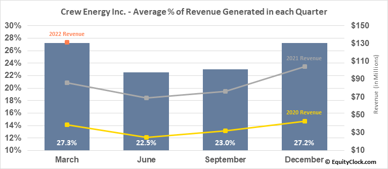 Crew Energy Inc. (TSE:CR.TO) Revenue Seasonality