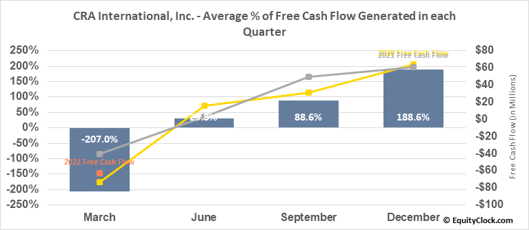 CRA International, Inc. (NASD:CRAI) Free Cash Flow Seasonality